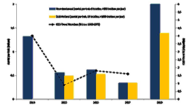 De internationale ICES glasaal index in de Noordzee vanaf 2014, en de resultaten van de metingen op locaties langs het Noordzeekanaal vanaf 2014 en in Zuid-Holland vanaf 2015