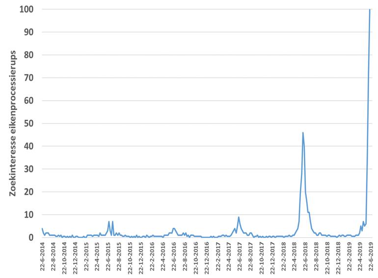 Zoekinteresse voor eikenprocessierups in Google ten opzichte van het hoogste punt in het diagram (afgelopen week) die de waarde 100 krijgt. Een waarde van 50 betekent dat de term half zo populair is. Een score van 0 betekent dat er onvoldoende gegevens beschikbaar zijn voor deze term