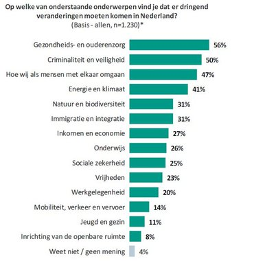 Op welke onderwerpen vind je dat er dringend veranderingen moeten komen in Nederland
