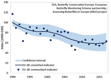 The European Butterfly Grassland Indicator