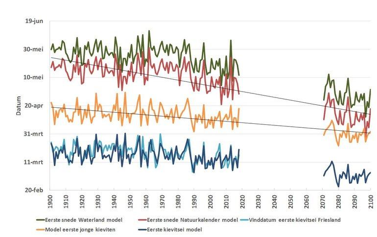 Naast de berekende maaidata volgens het Waterland- en Natuurkalendermodel nu ook de vinddatum van het eerste kievitsei in Friesland (lichtblauwe lijn), de berekende eerste vinddatum (donkerblauwe lijn) en het berekende moment waarop de eerste eieren uitkomen (oranje lijn). De zwarte lijnen geven de verschillende trends weer.