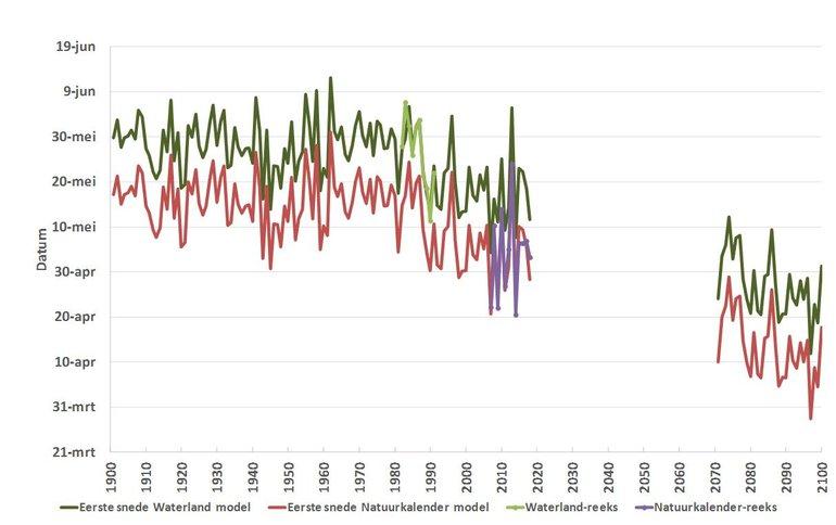 Verloop van de waargenomen en gemodelleerde (Waterland-reeks en Natuurkalender-reeks) gemiddelde eerste maaidatum op basis van temperatuurmetingen in de periode 1901-2018 en het KNMI klimaatscenario voor de jaren 2071 tot en met 2100