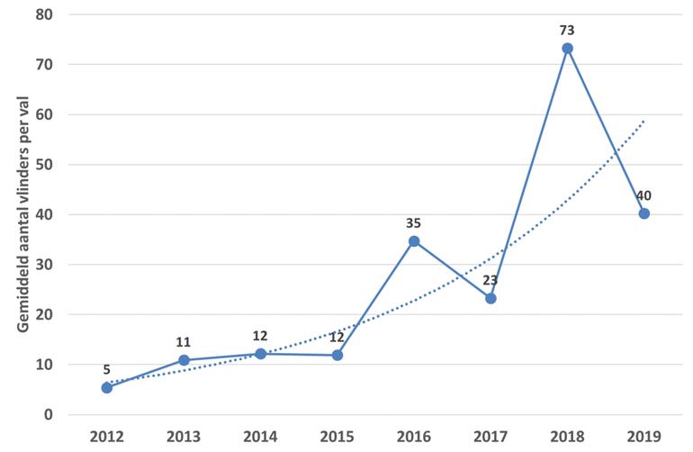 Het gemiddelde aantal eikenprocessievlinders dat per val in Nederland is aangetroffen