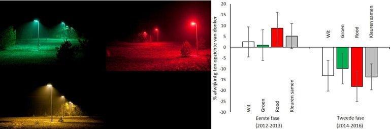 Op de onderzoekslocaties van Licht op Natuur staat groene, rode en witte verlichting en een donkere controle. Overal is het aantal aanwezige nachtvlinders geteld. De eerste twee jaar was er geen aantoonbaar verschil tussen het aantal nachtvlinders op de verlichte en de donkere plekken. Over het derde tot en met vijfde jaar waren er veertien procent minder nachtvlinders bij de verlichte plekken ('Kleuren samen' geeft het gemiddelde effect weer)