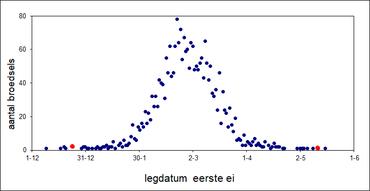 De data van het legbegin (datum eerste ei) van bosuilen in Nederland op basis van alle nestkaarten uit het Meetnet Nestkaarten (n=2428). De twee rode stippen laten het legbegin van het paar uit Blaricum zien