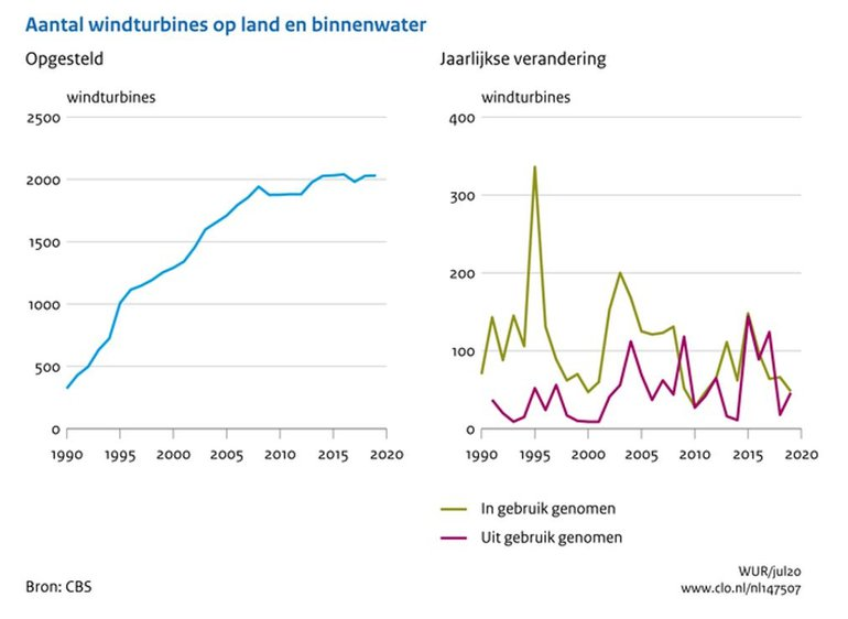 Aantal windturbines op land en binnenwater