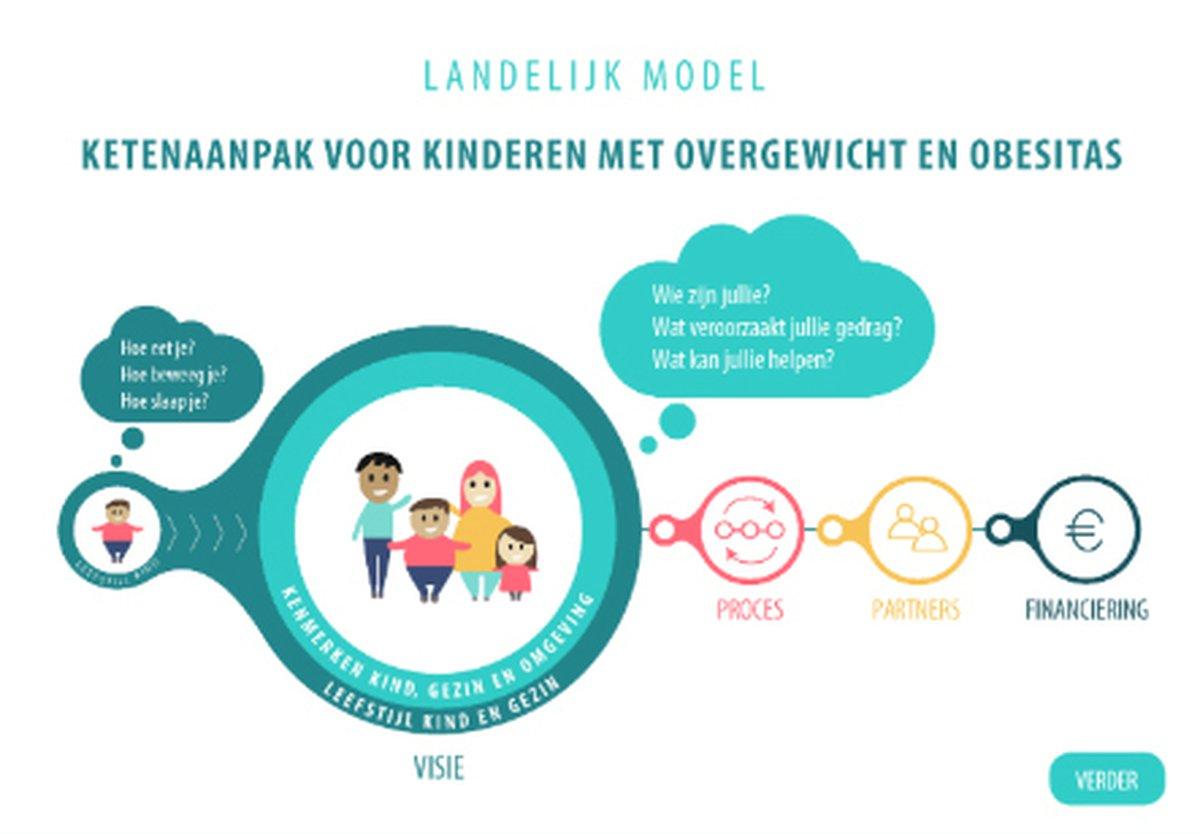 nederlands centrum jeugdgezondheid in 2030 passende zorg voor alle kinderen met overgewicht en obesitas nederlands centrum jeugdgezondheid in