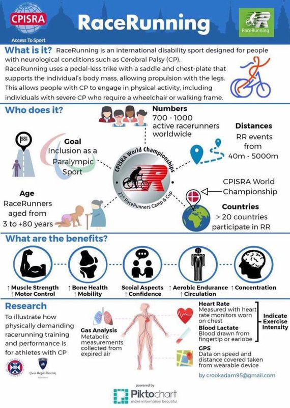 Infographic RaceRunning