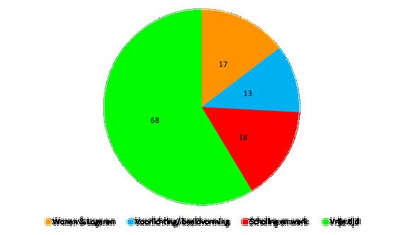 Taartdiagram van het aantal projecten op verschillende terreinen