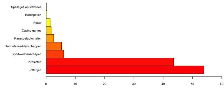 Meest gespeelde kansspelen in België (percentages)