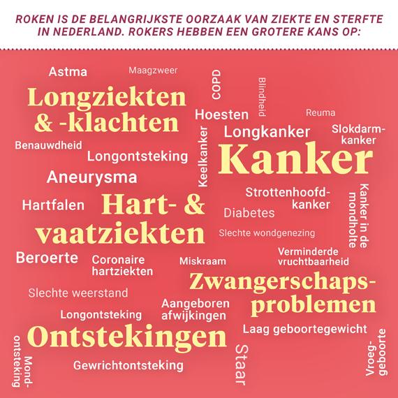 Roken is de belangrijkste oorzaak van ziekte en sterfte in Nederland. Rokers hebben een grotere kans op allerlei soorten kankers. Ook op hart- en vaatziekten en longziekten en –klachten, ontstekingen en zwangerschapsproblemen.