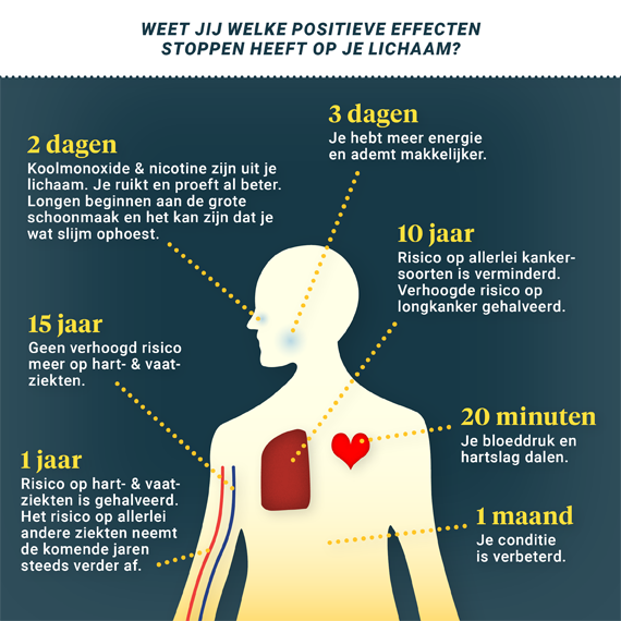 Weet jij welke positieve effecten stoppen heeft op je lichaam? 20 minuten: Je bloeddruk en hartslag dalen. 2 dagen: Koolmonoxide en nicotine zijn uit je lichaam. Je ruikt en proeft al beter. Longen beginnen aan de grote schoonmaak en het kan zijn dat je wat slijm ophoest.